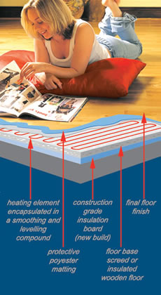smart electric underfloor heating solution